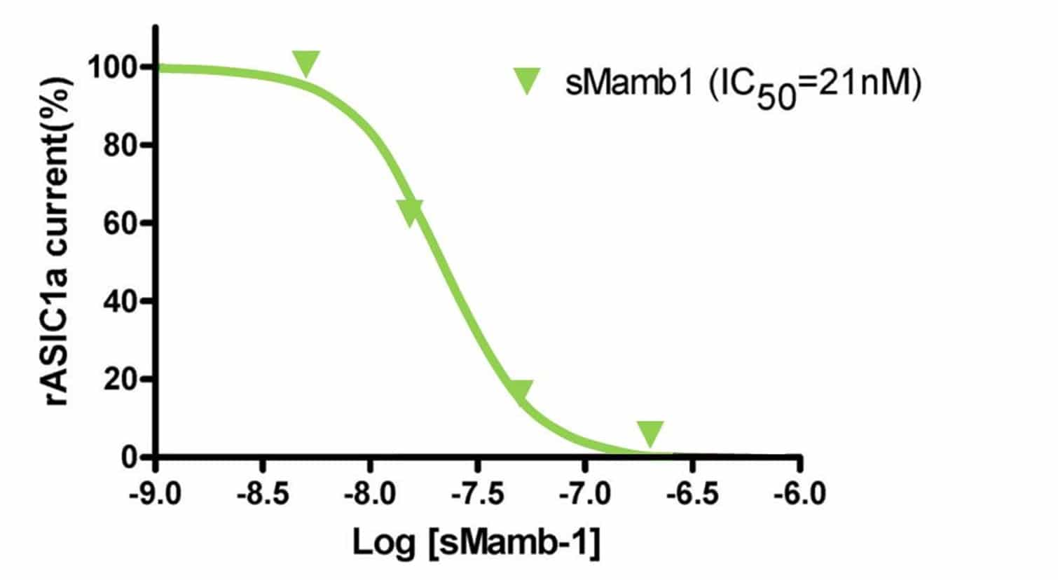 mambalgin-1-bioassay